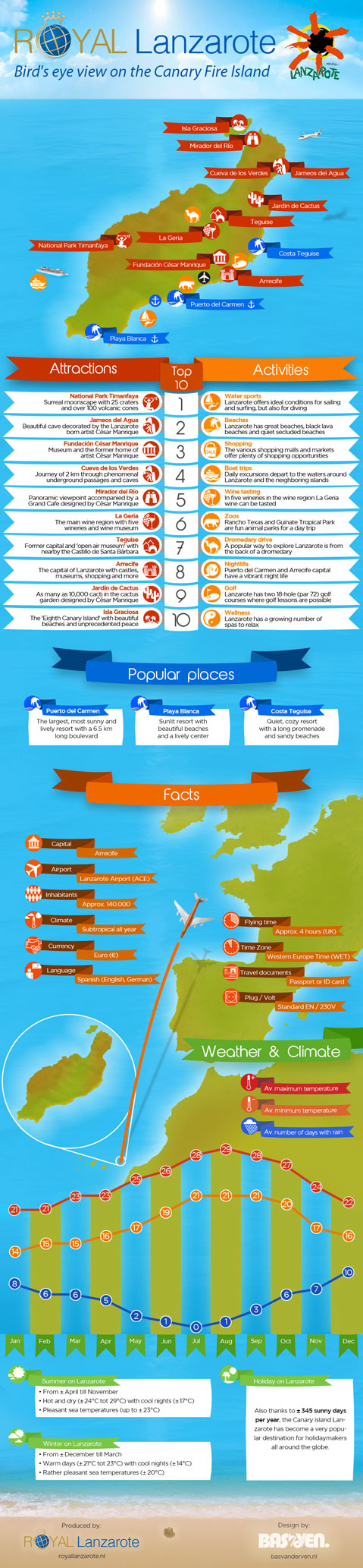 Getting Away To the Isle of Lanzarote Infographic